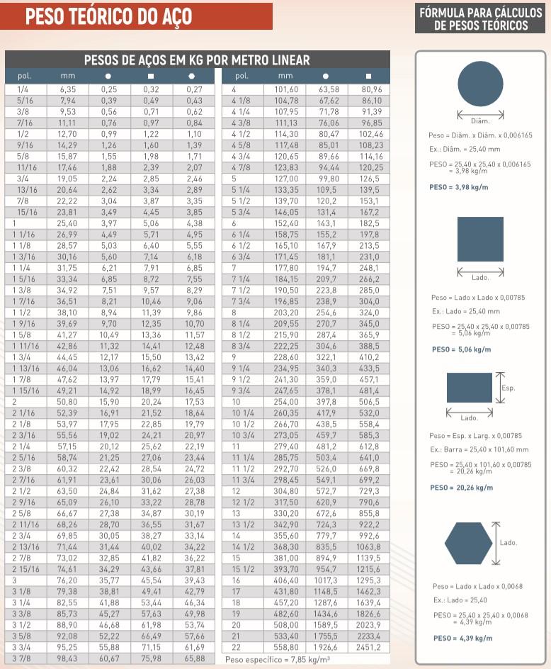 Tabela com diferentes pesos de barras de aço, levando em consideração o peso teórico do aço e os formatos das barras.