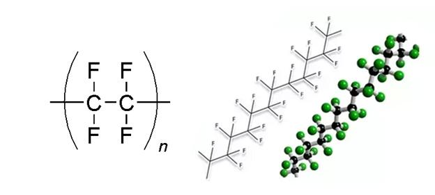Estrutura química do plástico PTFE.
