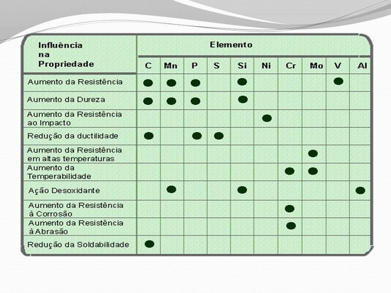 Tabela mostrando qual a influência dos elementos químicos no aço