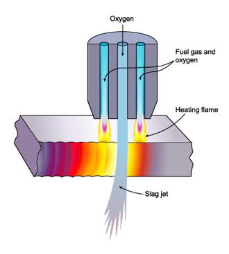 Processo de oxicorte explicado em desenho.